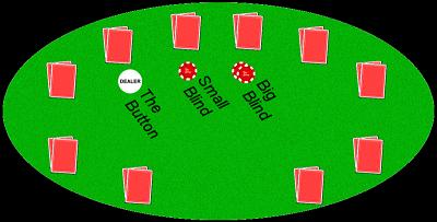 texas holdem poker blinds